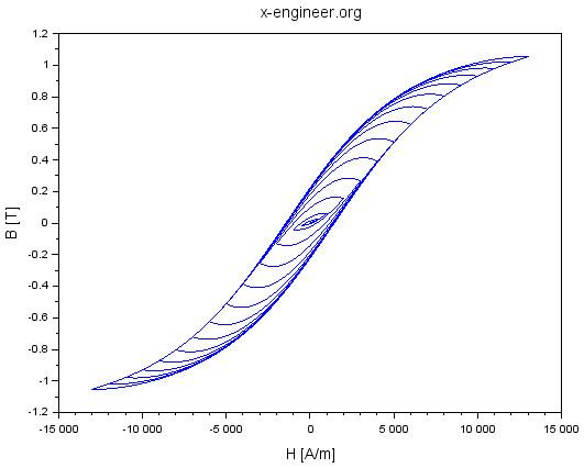Magnetisation curve B(H) - simulation results 2
