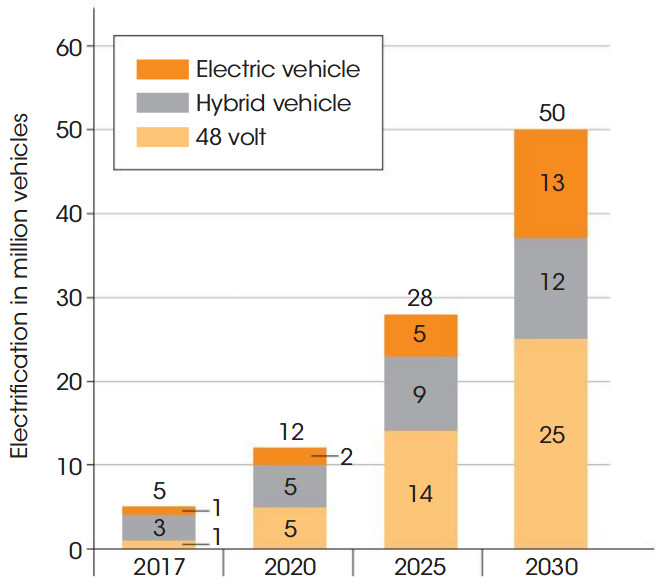 Estimation of market penetration of hybrid electric vehicles by 2030