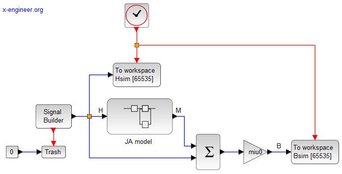 Nonlinear magnetic hysteresis Xcos block diagram model