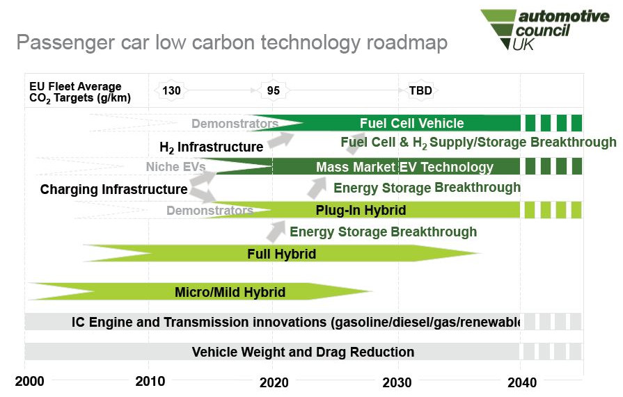 Passenger car low carbon technology roadmap