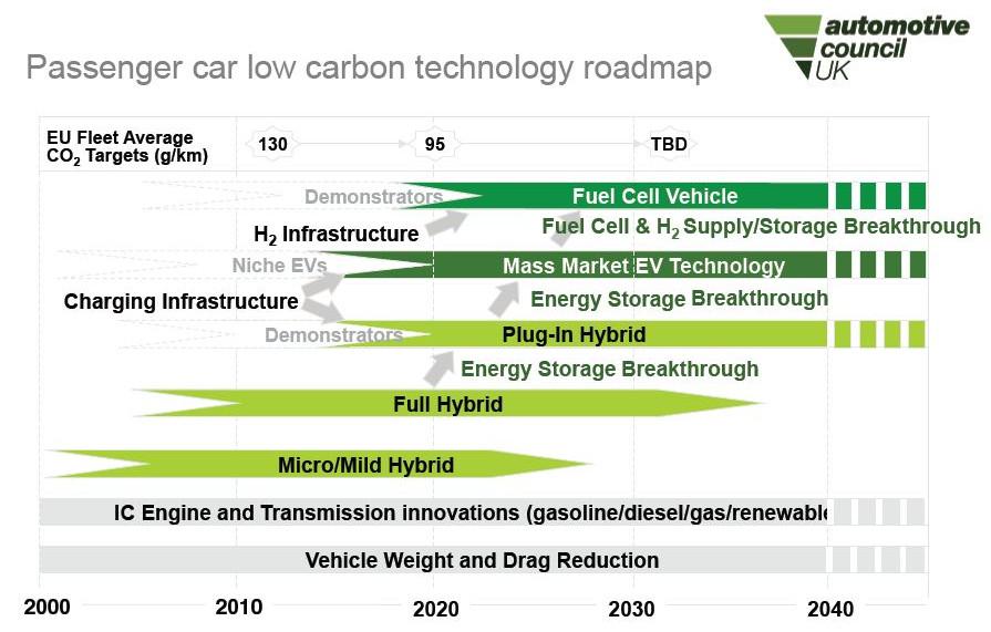 Passenger car low carbon technology roadmap