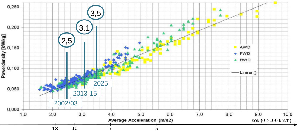 Power density [kW/kg] vs. average acceleration [m/s2] for 0-100 km/h (all segments), trend / prediction 2002 – 2015 – 2025 (C-segment median values)