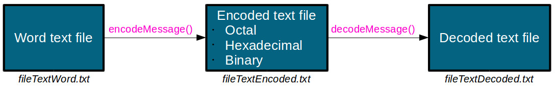 Encoding and decoding text messages with Scilab – x-engineer org
