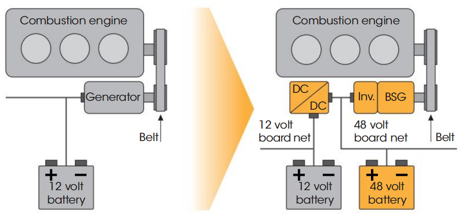 Transition from 12V to dual voltage 12V-48V architecture