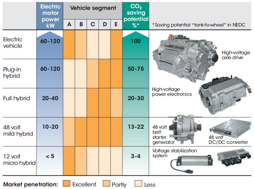 What makes a mild hybrid electric vehicle (MHEV)