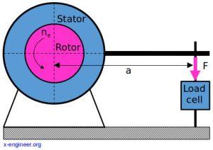 Engine dynamometer schematic