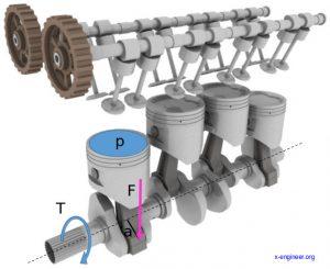 Engine torque calculation function of cylinder pressure