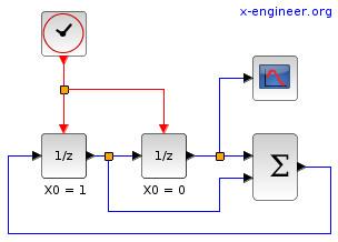 Fibonacci numbers Xcos block diagram model