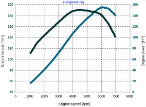 Honda 2.0 SI engine - torque and power curves at full load
