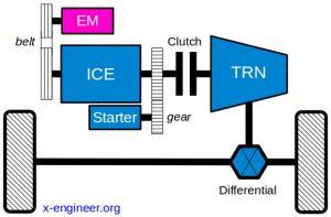 MHEV P0 architecure - Belt Starter Generator (BSG)