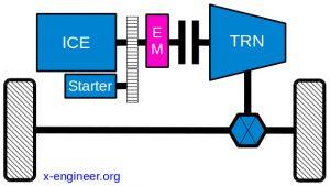 MHEV P1 architecture - Integrated Starter Generator (ISG)