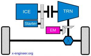MHEV P3 or P4 architecture