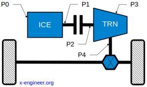MHEV powertrain architectures