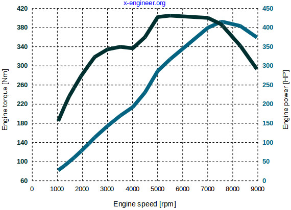 power vs torque x engineer org rh x engineer org engine electrical diagram engine electrical diagram