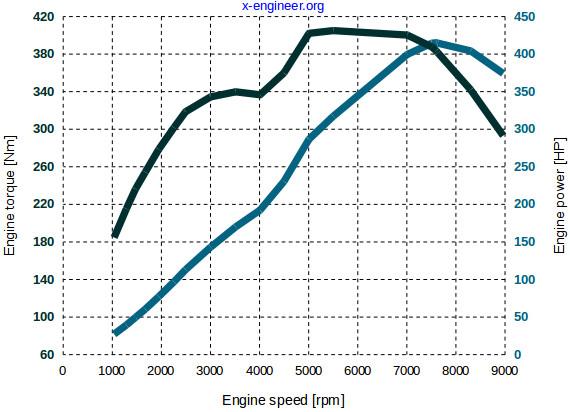 Power vs  Torque – x-engineer org