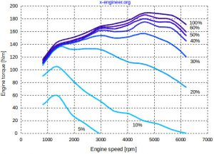SI engine torque curves