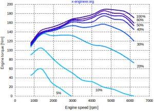 SI engine torque curves