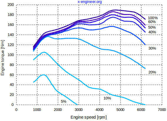 Kawasaki Z in addition  further Torque Curve further  further Slide. on diesel engine torque curve