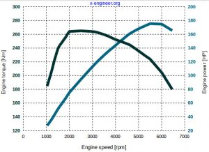 Saab 2.0T SI engine - torque and power curves at full load