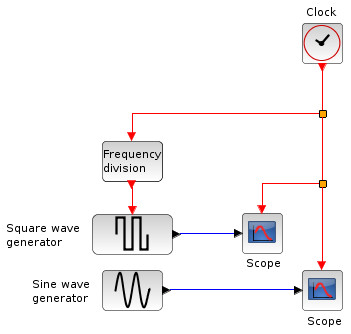 Events (discretes or continous) can be used to activate part of the diagram