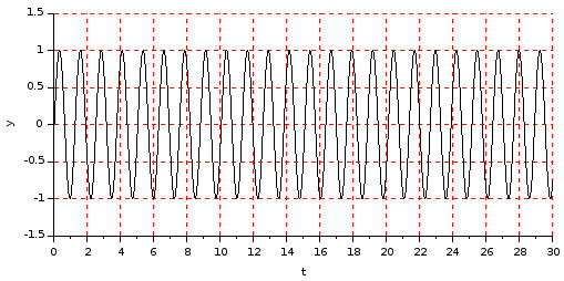 Sine wave (high frequency) signal plot