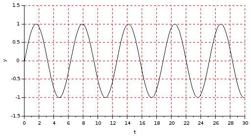 Sine wave signal plot