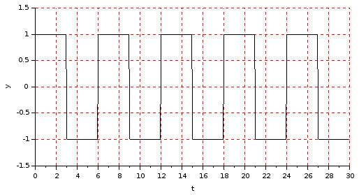 Square wave signal plot