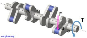 Torque at crankshaft