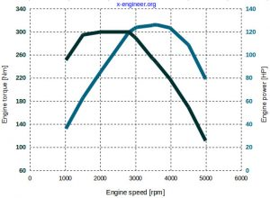 Toyota 2.0 CI engine - torque and power curves at full load