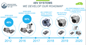 Valeo's roadmap for 48V mild hybrid systems