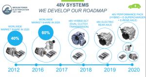 Valeo's roadmap for 48V mild hybrid systems