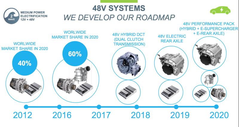 Image Result For Audi A Hybrid