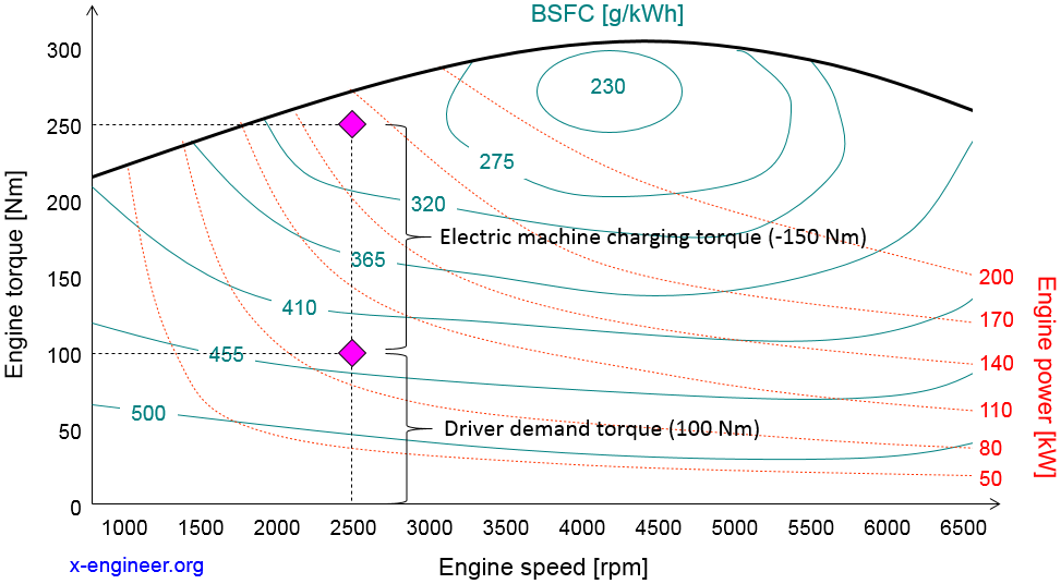 BSFC improvement in hybrid electric vehicles