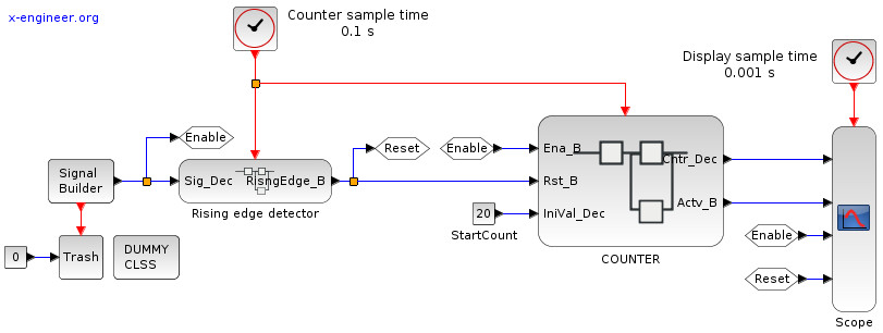 Counter activation - Xcos block diagram