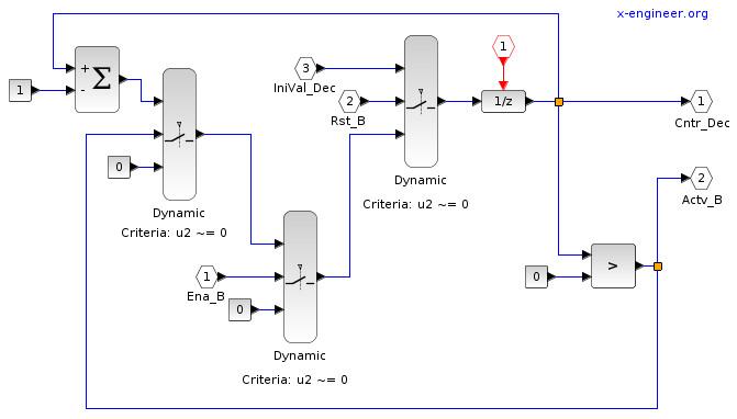 Counter model - Xcos block diagram