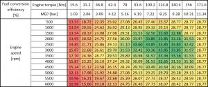Fuel conversion efficiency table