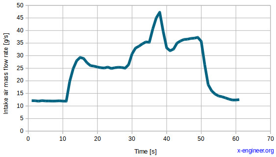 OBD Mode 01 - intake air mass flow rate plot