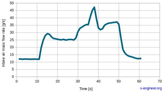 OBD Mode 01 - intake air mass flow rate plot