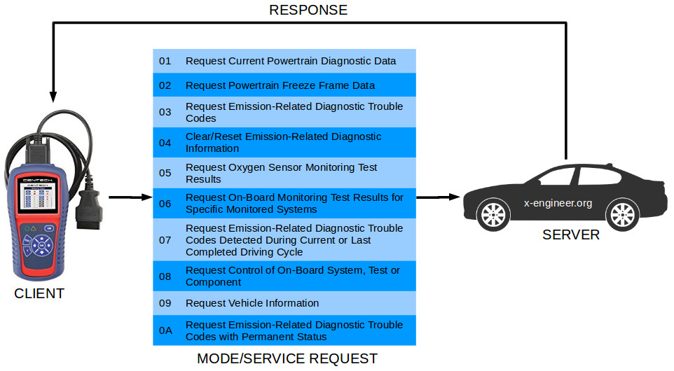 OBD modes of operation (diagnostic services)