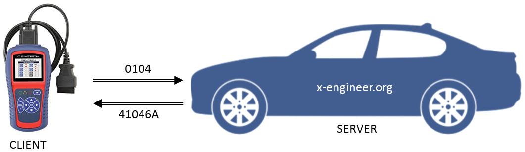 OBD scantool requesting engine load parameter