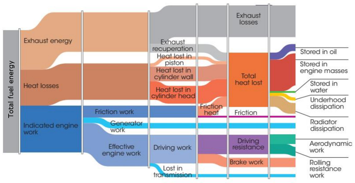 Overview of the energy losses in an ICE powered vehicle