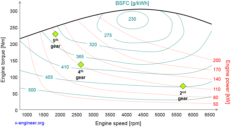 The effect of gear ratios on BSFC