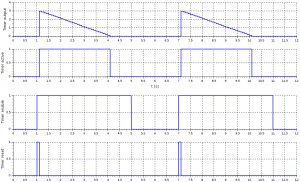 Timer plot - 3 seconds