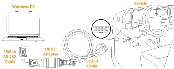 On-Board Diagnostics (OBD)