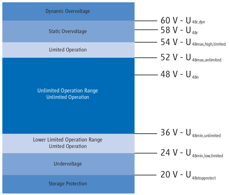 Definitions of voltage ranges for 48V systems acording to VDA 320