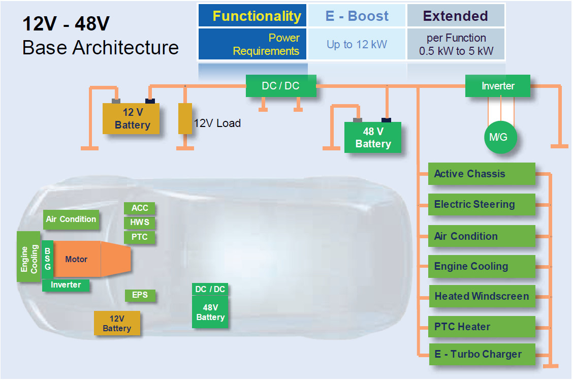 Automotive Air Conditioning >> Mild Hybrid Electric Vehicle (MHEV) – electrical architecture – x-engineer.org