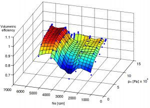 Volumetric efficiency function of intake air pressure and engine speed