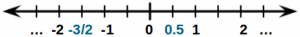 Number line - rational numbers